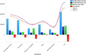 Revenue Stream Analysis
